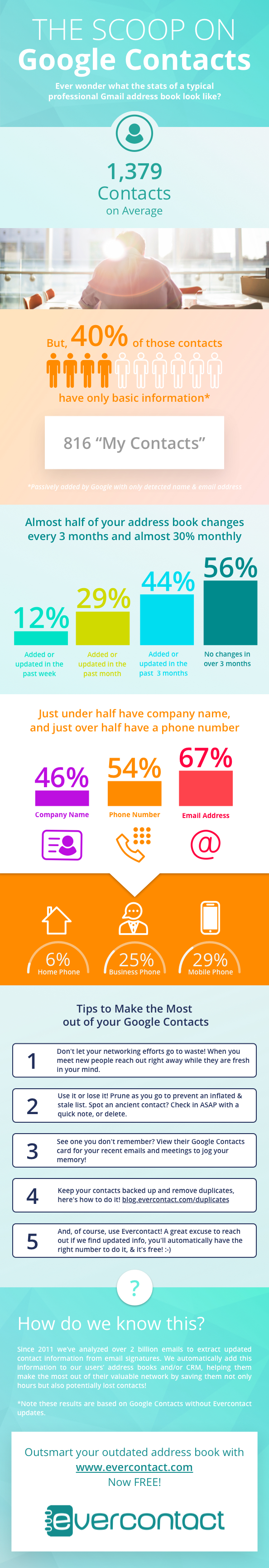 Evercontact Infographic The State of Google Contacts