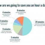 How to Save Time on Email